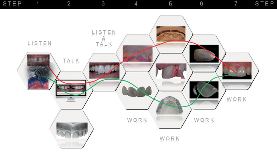 Figure 1 Workflow from designing to cementation of prosthetic restorations