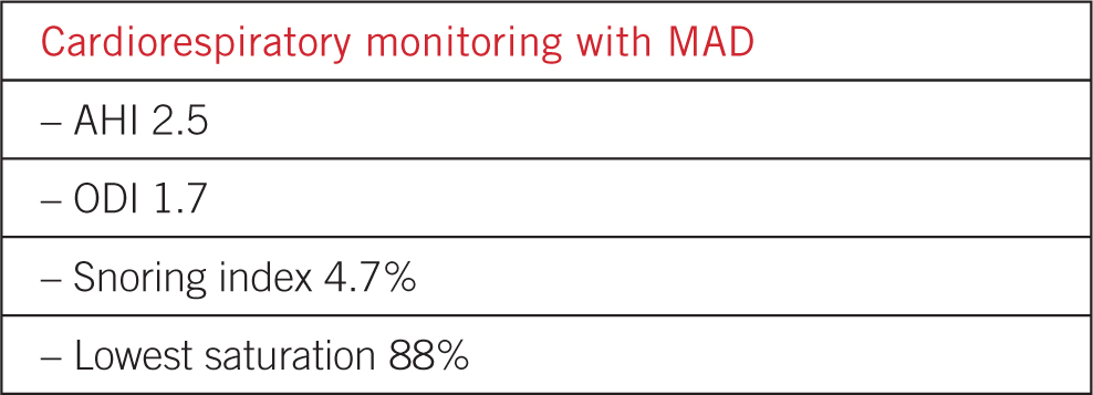 Table 2 Values of initial cardiorespiratory monitoring with MAD