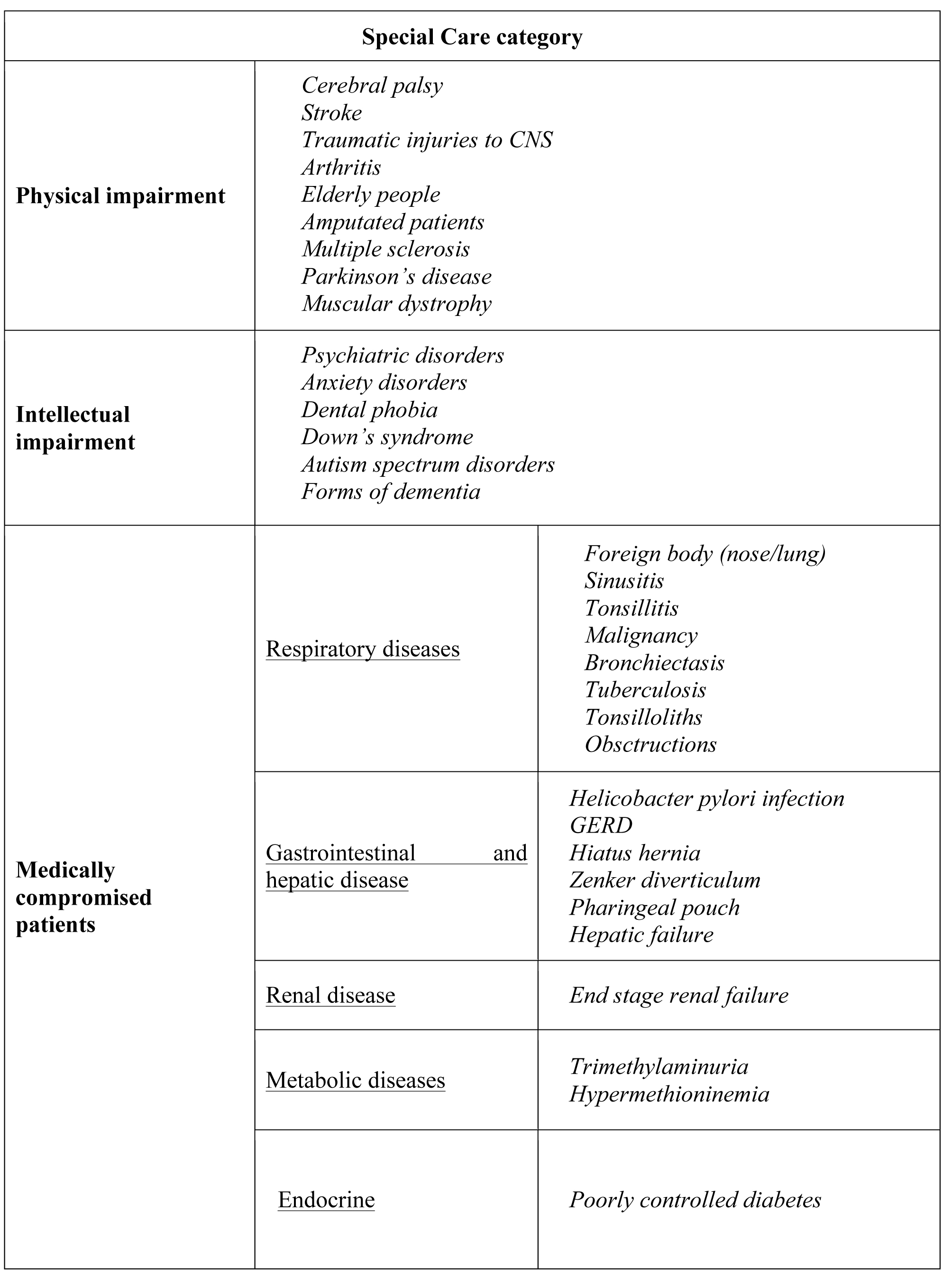 halitosis from tonsilloliths literature review for oral health care providers