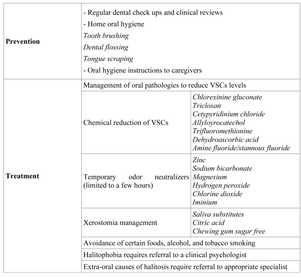 Oral malodor in Special Care Patients: current knowledge